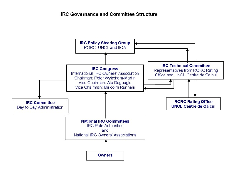 IRC Governance Structure